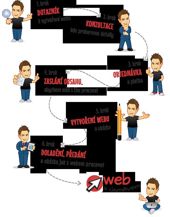 Jak udělat web